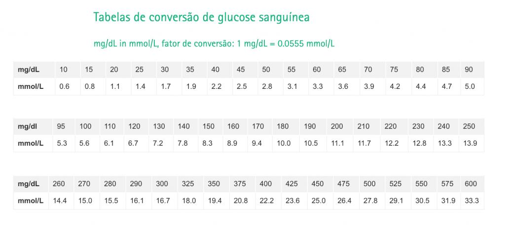 Tabela de conversão de glucose sanguínea Clube do Diabetes