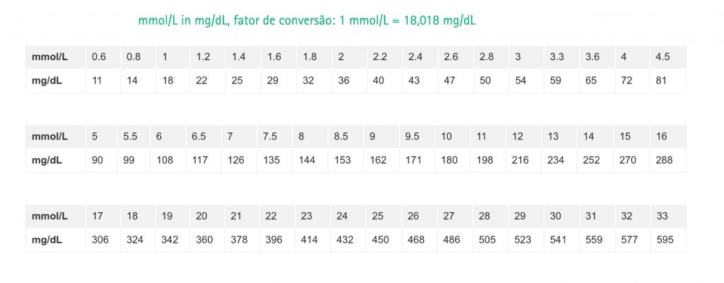 Conversão de glicosímetro Clube do Diabetes